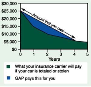 Dcu Car Loan >> GAP Insurance for Auto Loans | DCU | Massachusetts | New ...